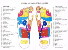 La réflexologie: soigner le corps par les pieds