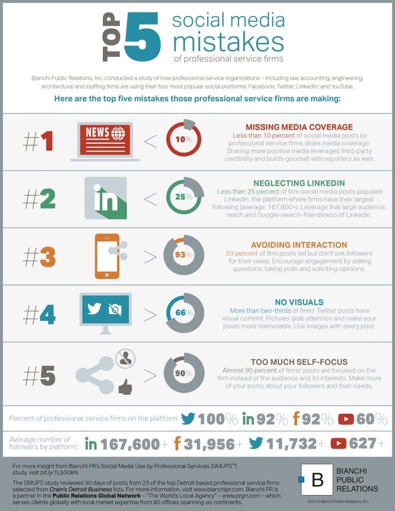 Top 5 des erreurs réalisées sur les médias sociaux